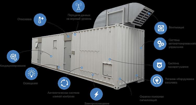 Блок контейнер для электростанции